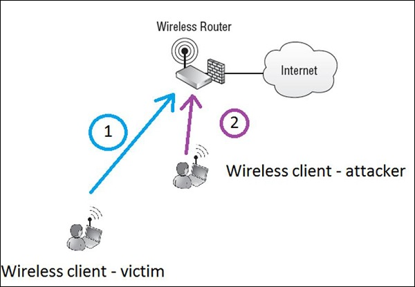 penetration testing attacks and Wireless
