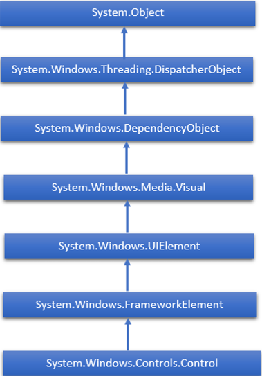Hierarchy of WPF