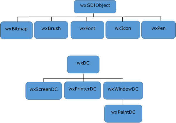 wxGDIObject Hierarchy