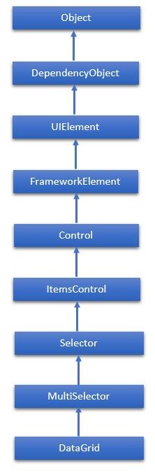 XAML - DataGrid - Tutorialspoint