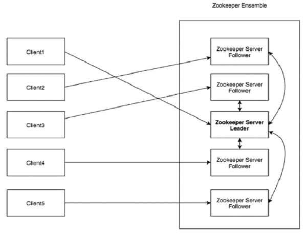 Architecture of ZooKeeper