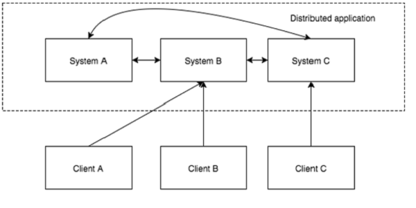 Distributed Application